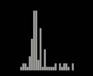Diagram_Tags_Umwelt